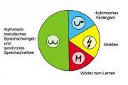 Lernförderung - Lerntherapie - Lese-